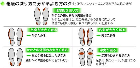 靴の減り方による体癖