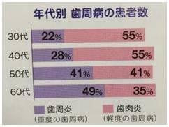 %e5%b9%b4%e9%bd%a2%e5%88%a5%e6%ad%af%e5%91%a8%e7%97%85%e3%81%ae%e7%bd%b9%e6%82%a3%e7%8e%87