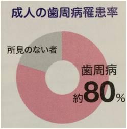 %e6%ad%af%e5%91%a8%e7%97%85%e3%81%ae%e7%bd%b9%e6%82%a3%e7%8e%87